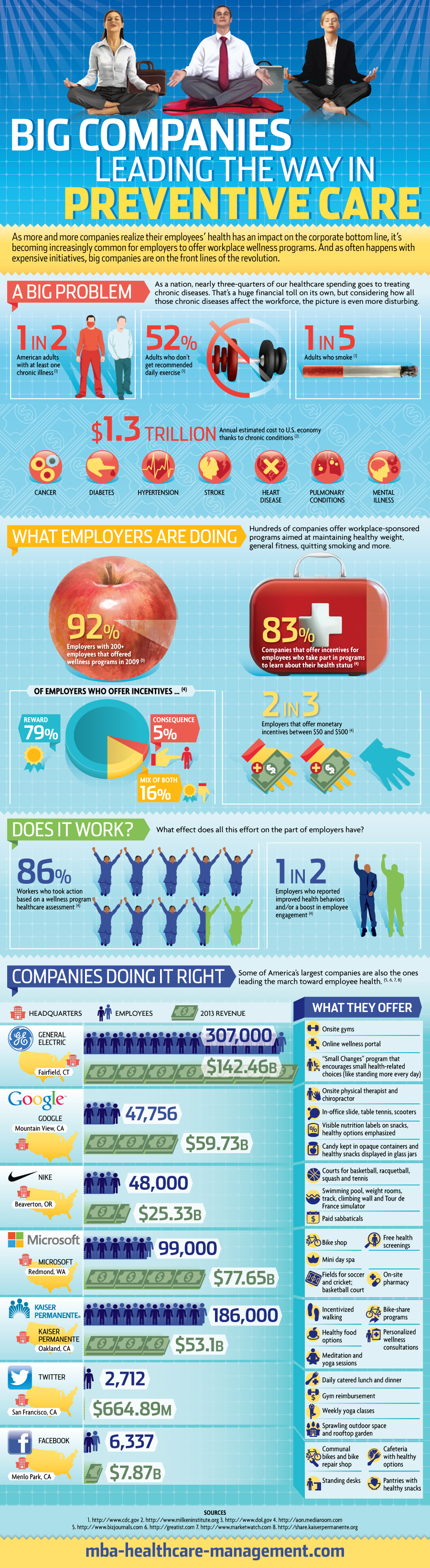 Big Companies Leading the Way in Preventive Care